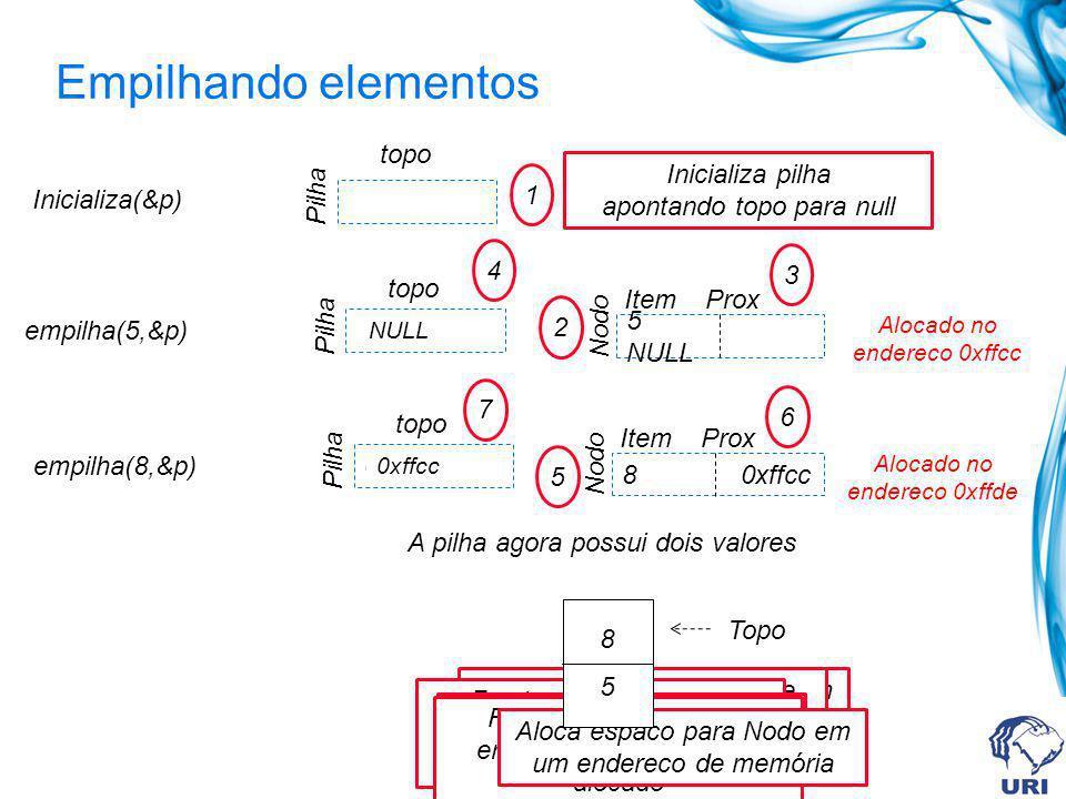 Empilhando elementos empilha(5,&p) 0xffcc Pilha topo NULL Pilha topo Inicializa(&p) Nodo 5 NULL Item Prox Alocado no endereco 0xffcc empilha(8,&p) 0xffde Pilha topo 1 Inicializa pilha apontando topo para null 2 Aloca espaco para Nodo em um endereco de memória 3 Faz Prox receber valor de topo da pilha 4 Faz topo apontar para endereco onde Nodo foi alocado Nodo 8 0xffcc Item Prox Alocado no endereco 0xffde 6 Faz Prox receber valor de topo da pilha 7 Faz topo apontar para endereco onde Nodo foi alocado 5 Aloca espaco para Nodo em um endereco de memória NULL 0xffcc Topo A pilha agora possui dois valores 8 5