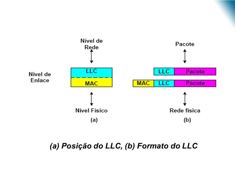 URI - DECC - Santo Ângelo (a) Posição do LLC, (b) Formato do LLC