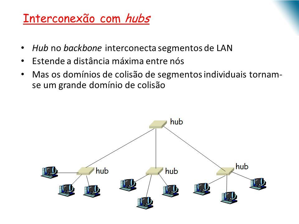 Interconexão com hubs Hub no backbone interconecta segmentos de LAN Estende a distância máxima entre nós Mas os domínios de colisão de segmentos indiv