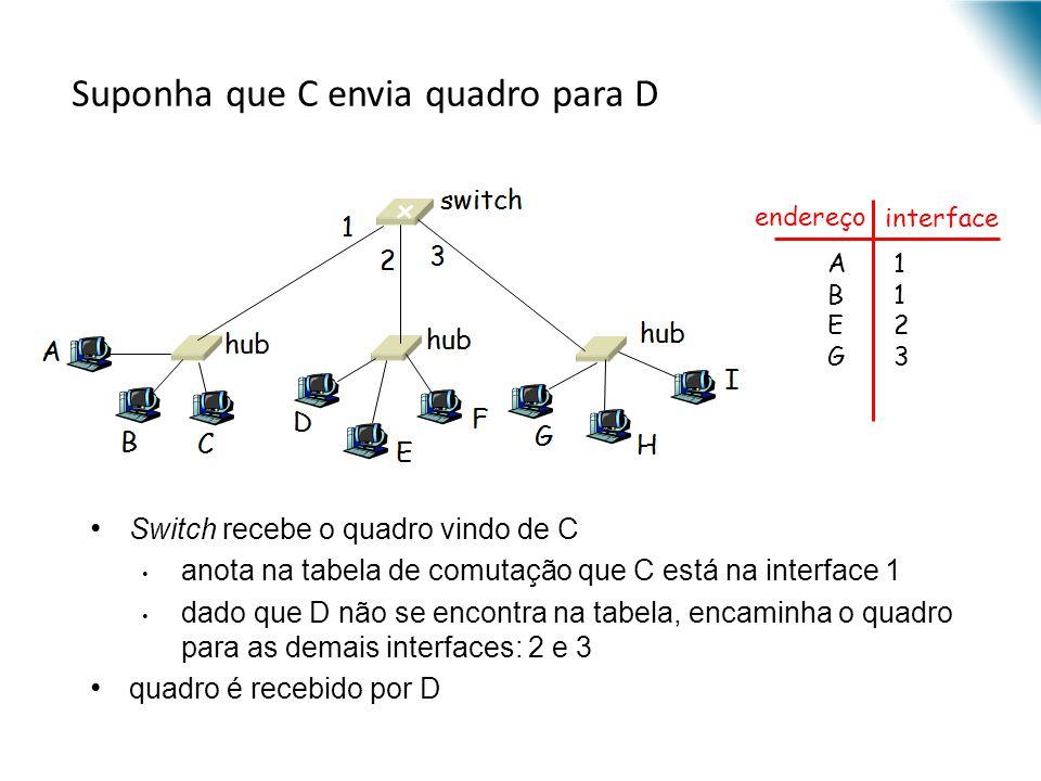 Suponha que C envia quadro para D Switch recebe o quadro vindo de C anota na tabela de comutação que C está na interface 1 dado que D não se encontra
