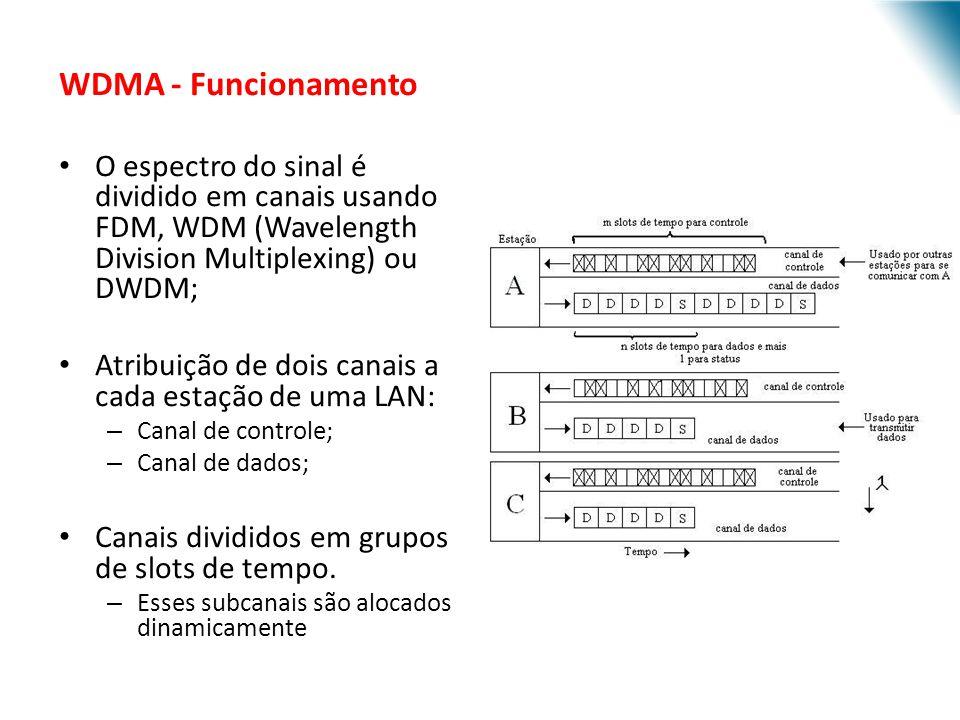 URI - DECC - Santo Ângelo WDMA - Funcionamento O espectro do sinal é dividido em canais usando FDM, WDM (Wavelength Division Multiplexing) ou DWDM; At