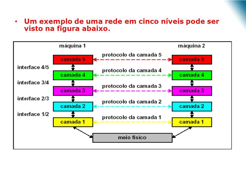 Um exemplo de uma rede em cinco níveis pode ser visto na figura abaixo. Camadas, protocolos e interfaces