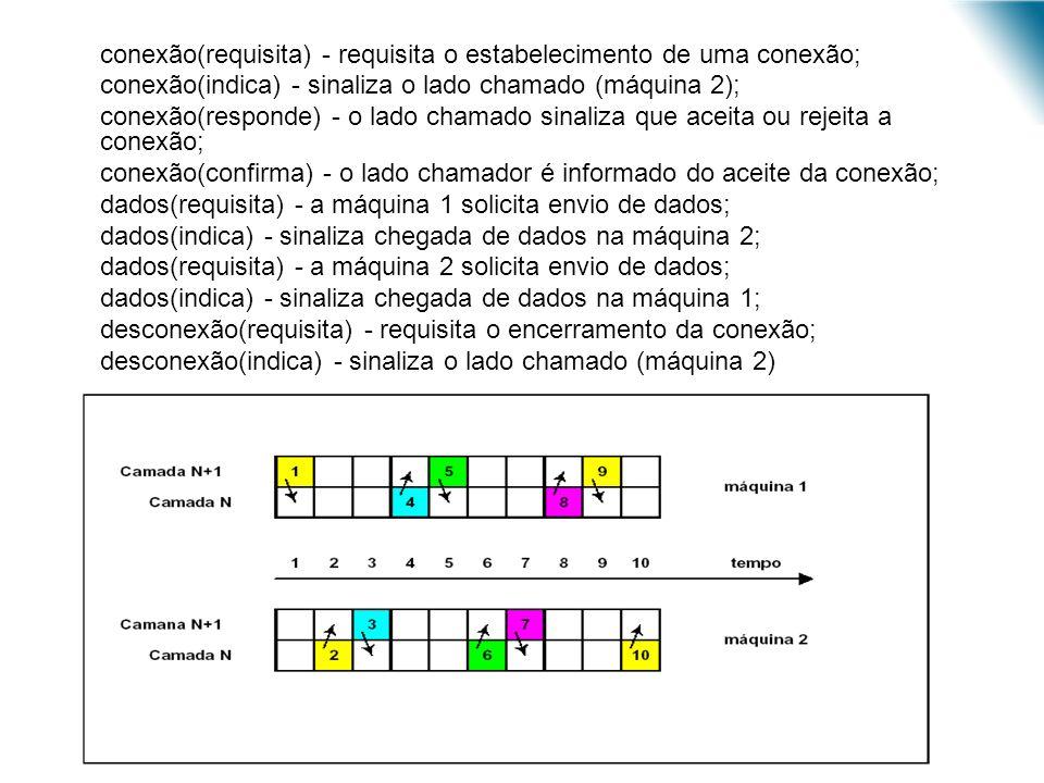 1.conexão(requisita) - requisita o estabelecimento de uma conexão; 2.conexão(indica) - sinaliza o lado chamado (máquina 2); 3.conexão(responde) - o la