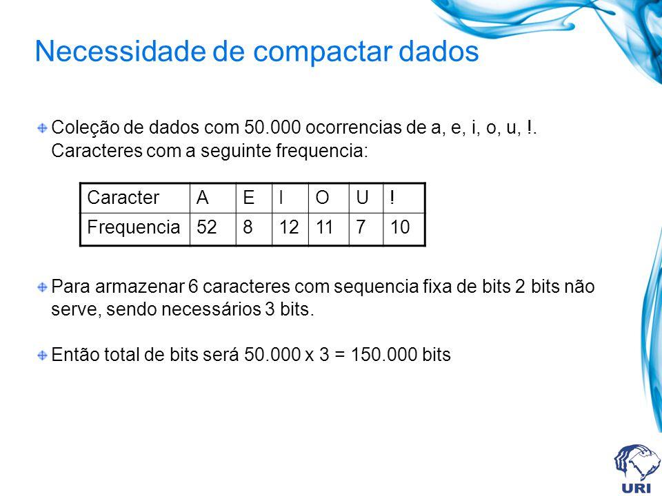 Necessidade de compactar dados Coleção de dados com 50.000 ocorrencias de a, e, i, o, u, !. Caracteres com a seguinte frequencia: Para armazenar 6 car