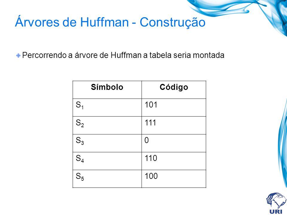 Árvores de Huffman - Construção Percorrendo a árvore de Huffman a tabela seria montada SímboloCódigo S1S1 101 S2S2 111 S3S3 0 S4S4 110 S5S5 100