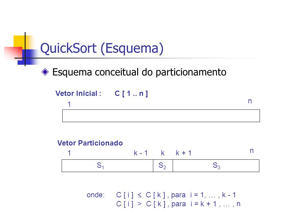 QuickSort (Esquema) Esquema conceitual do particionamento Vetor Inicial : C [ 1.. n ] 1 n Vetor Particionado 1 n S1S1 S2S2 S3S3 k - 1kk + 1 onde:C [ i
