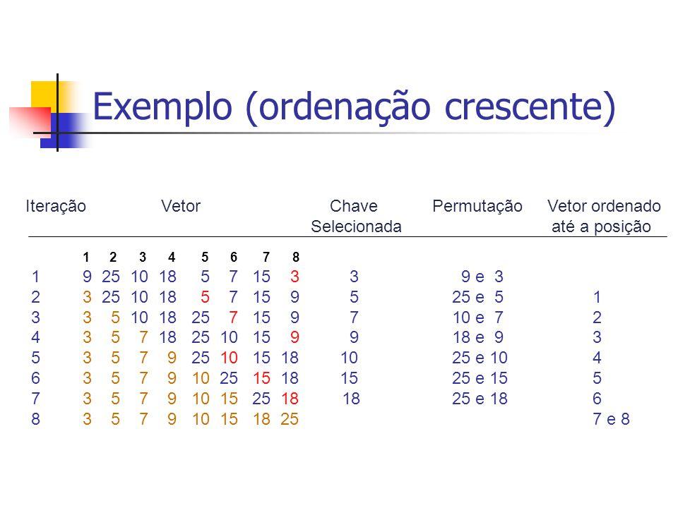 Exemplo (ordenação crescente) 1 2 3 4 5 6 7 8 1 9 25 10 18 5 7 15 3 3 9 e 3 2 3 25 10 18 5 7 15 9 5 25 e 5 1 3 3 5 10 18 25 7 15 9 7 10 e 7 2 4 3 5 7