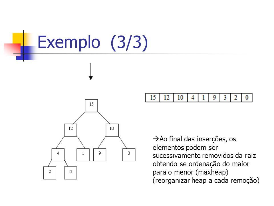 Exemplo (3/3) Ao final das inserções, os elementos podem ser sucessivamente removidos da raiz obtendo-se ordenação do maior para o menor (maxheap) (re
