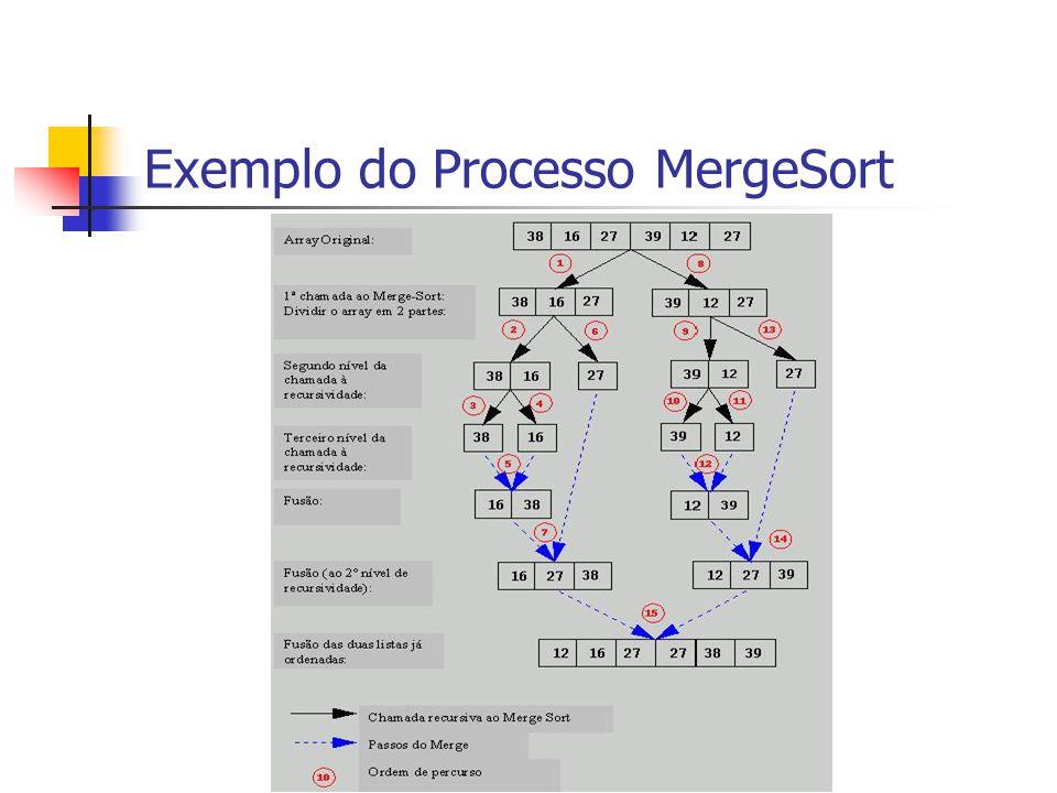 Exemplo do Processo MergeSort
