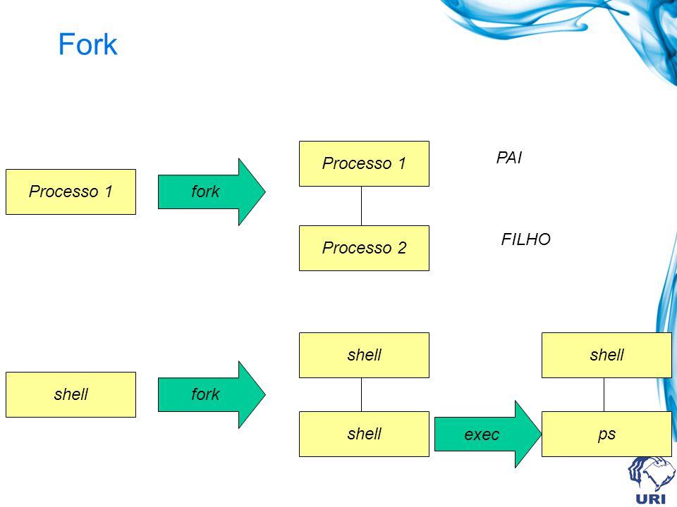 Fork Processo 1 shell fork Processo 1 Processo 2 PAI FILHO shell exec shell ps