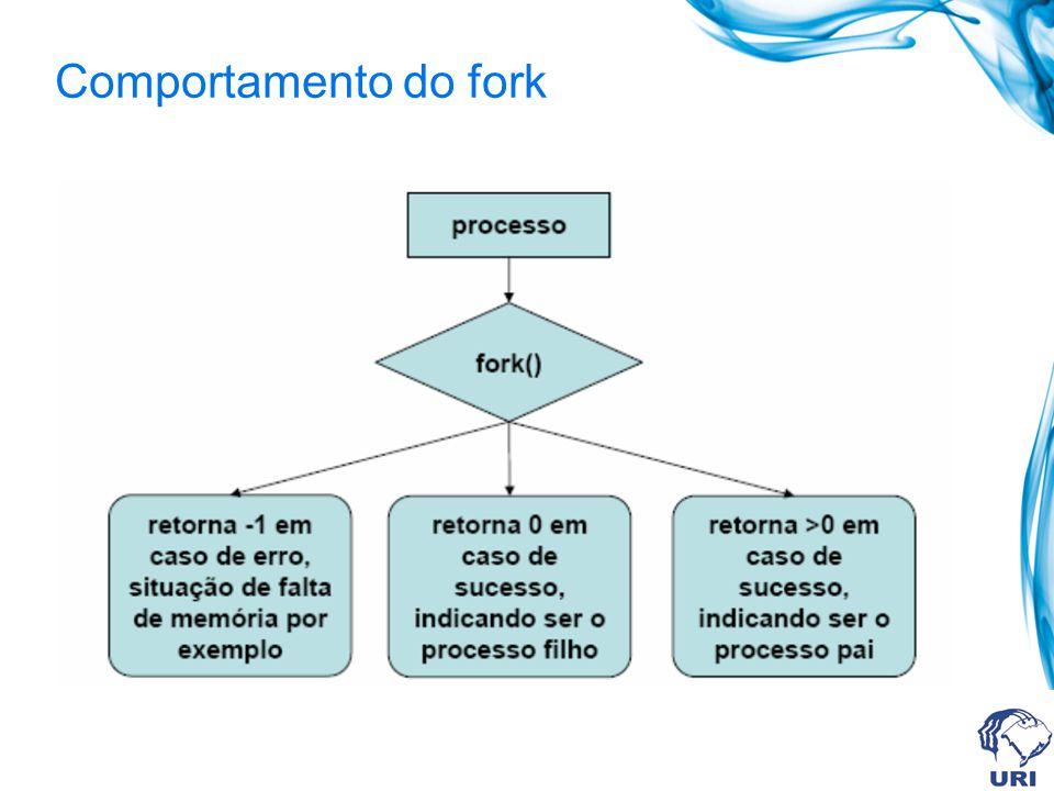 Comportamento do fork