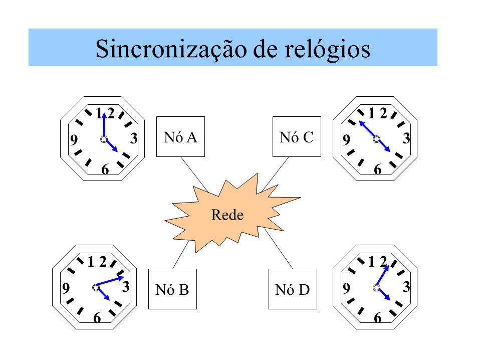 Sincronização de relógios Rede 1 2 6 3 9 6 3 9 6 3 9 6 3 9 Nó B Nó A Nó D Nó C