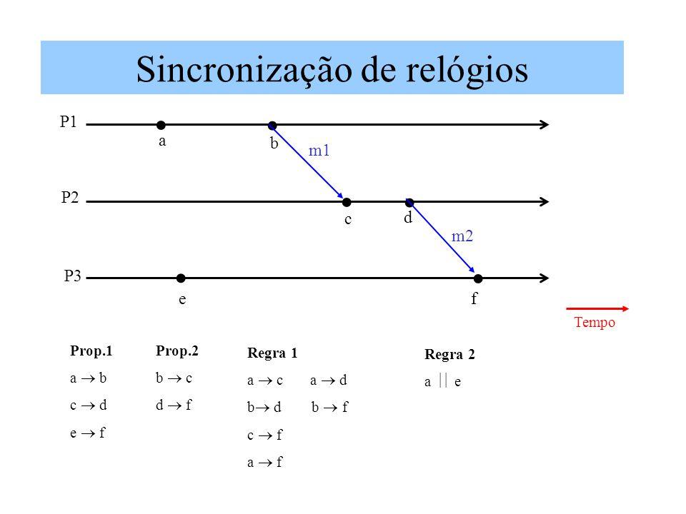 Sincronização de relógios a b c d fe m2 m1 Tempo P1 P2 P3 Prop.1 a b c d e f Prop.2 b c d f Regra 1 a c a d b d b f c f a f Regra 2 a e