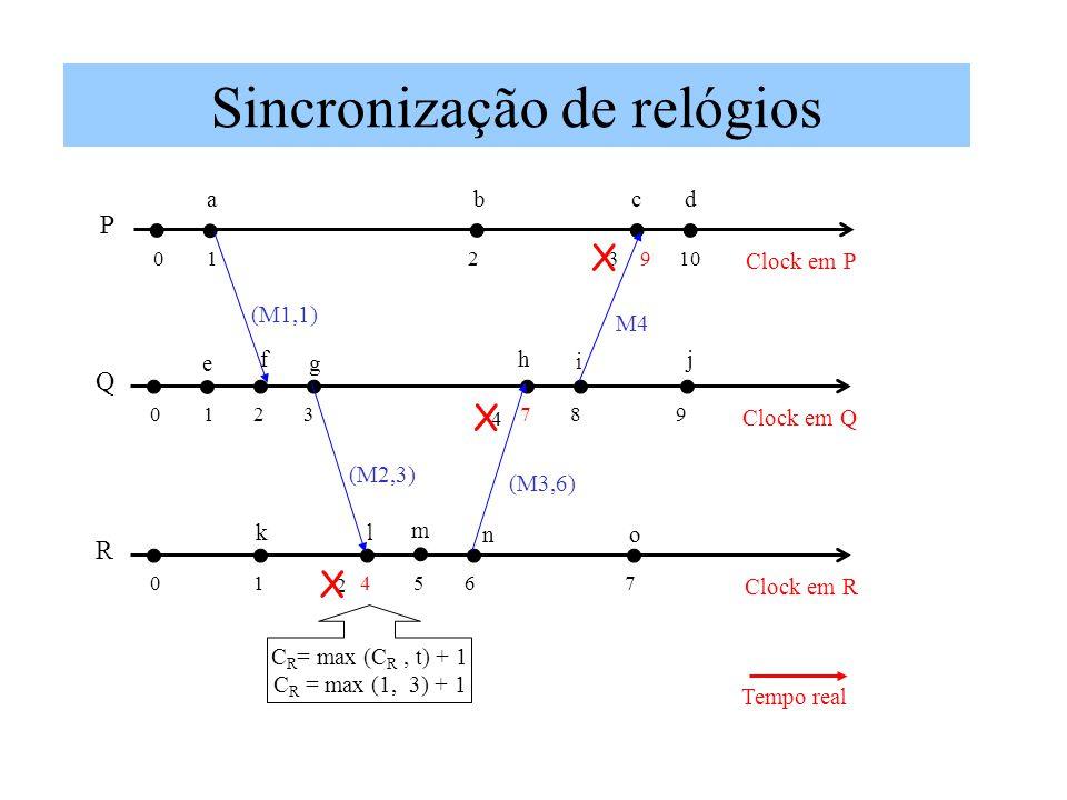 Sincronização de relógios Clock em P P 0123910 Clock em Q Q 0123789 Clock em R R 014567 Tempo real (M1,1) (M3,6) (M2,3) M4 ab C R = max (C R, t) + 1 C R = max (1, 3) + 1 2 X X 4 X cd j i hf ge kl m no