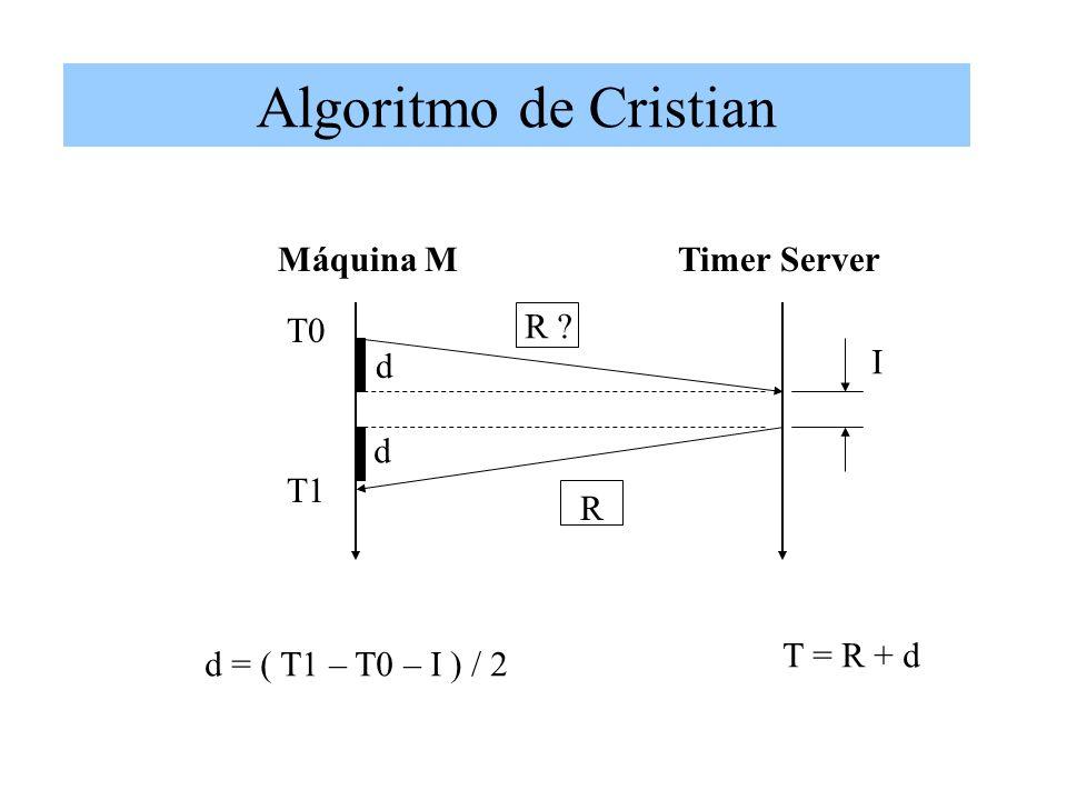 T0 R I T1 R ? d d Máquina MTimer Server d = ( T1 – T0 – I ) / 2 T = R + d Algoritmo de Cristian