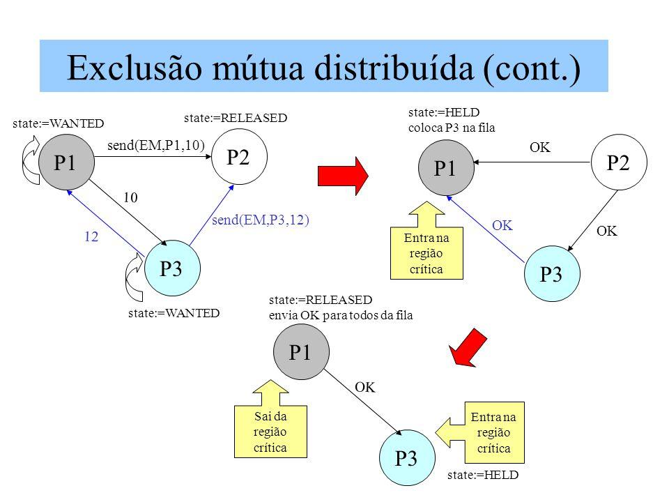 Exclusão mútua distribuída (cont.) P1 P3 P2 send(EM,P3,12) 10 12 send(EM,P1,10) P1 P3 P2 state:=WANTED state:=RELEASED state:=WANTED OK state:=HELD Entra na região crítica P1 P3 state:=RELEASED envia OK para todos da fila Sai da região crítica OK state:=HELD coloca P3 na fila Entra na região crítica