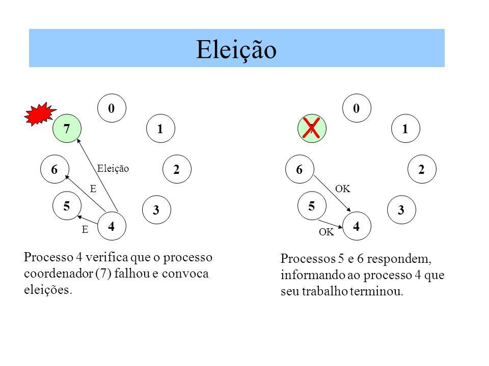 Eleição 0 1 2 7 3 5 6 4 E E 0 1 2 7 3 5 6 4 OK Processo 4 verifica que o processo coordenador (7) falhou e convoca eleições. X Processos 5 e 6 respond