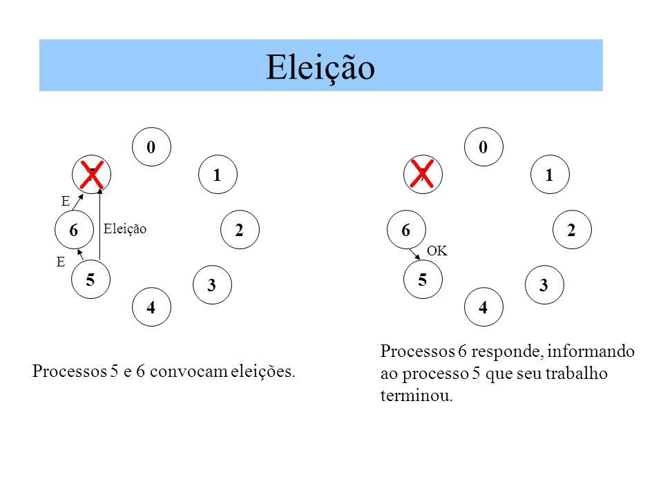 Eleição 0 1 2 7 3 5 6 4 E 0 1 2 7 3 5 6 4 OK Processos 5 e 6 convocam eleições. X Processos 6 responde, informando ao processo 5 que seu trabalho term