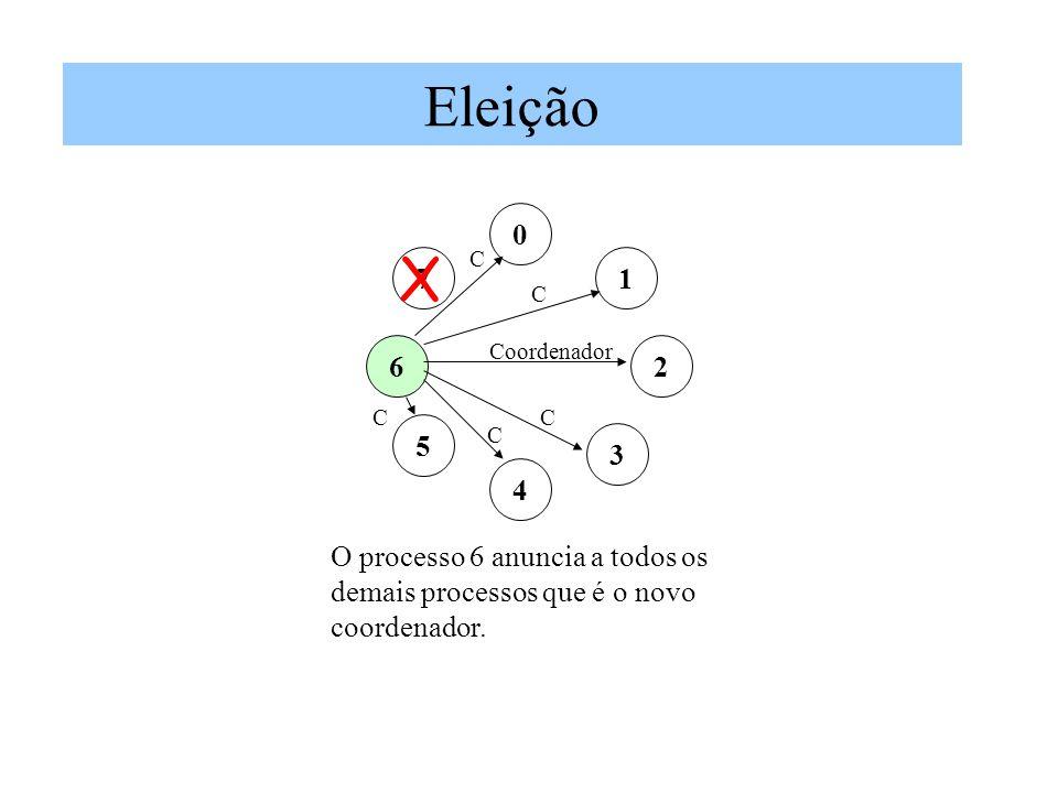 Eleição 0 1 2 7 3 5 6 4 Coordenador C O processo 6 anuncia a todos os demais processos que é o novo coordenador. X C C C C