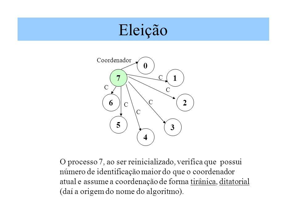 Eleição 0 1 2 7 3 5 6 4 Coordenador O processo 7, ao ser reinicializado, verifica que possui número de identificação maior do que o coordenador atual e assume a coordenação de forma tirânica, ditatorial (daí a origem do nome do algoritmo).