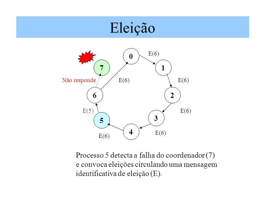 Eleição 0 1 2 7 3 5 6 4 E(6) Processo 5 detecta a falha do coordenador (7) e convoca eleições circulando uma mensagem identificativa de eleição (E). E