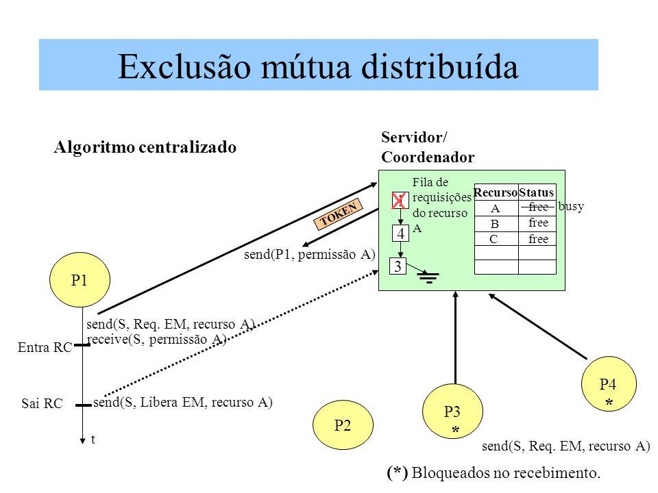 Exclusão mútua distribuída Algoritmo centralizado P1 P2 P3 P4 send(S, Req. EM, recurso A) receive(S, permissão A) t Entra RC Sai RC send(S, Libera EM,