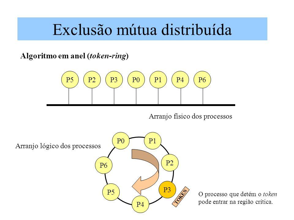 Exclusão mútua distribuída Algoritmo em anel (token-ring) P5P2P3P0P1P4P6 Arranjo físico dos processos P1P0 P2 P3 P4 P5 P6 TOKEN O processo que detém o token pode entrar na região crítica.