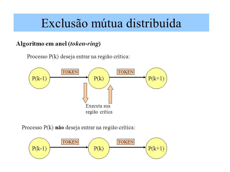 Exclusão mútua distribuída Algoritmo em anel (token-ring) P(k-1)P(k)P(k+1) TOKEN Executa sua região crítica TOKEN Processo P(k) deseja entrar na região crítica: Processo P(k) não deseja entrar na região crítica: P(k-1)P(k)P(k+1) TOKEN