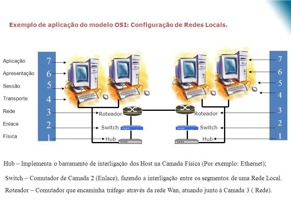 Exemplo de aplicação do modelo OSI: Configuração de Redes Locais. Roteador Switch Hub 7 6 5 4 3 2 1 Roteador Switch Hub 7 6 5 4 3 2 1 Host LAN 1 LAN 2