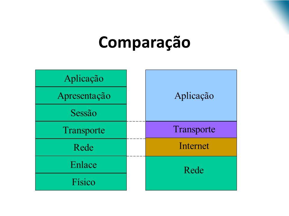 Arquitetura OSI Físico Enlace Rede Transporte Sessão Apresentação Aplicação Arquitetura TCP/IP Rede Internet Transporte Aplicação Comparação