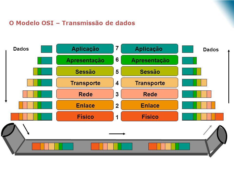 7 6 5 4 3 2 1 Aplicação Rede Enlace Físico Apresentação Sessão Transporte Rede Enlace Físico Apresentação Sessão Transporte Dados Aplicação O Modelo O
