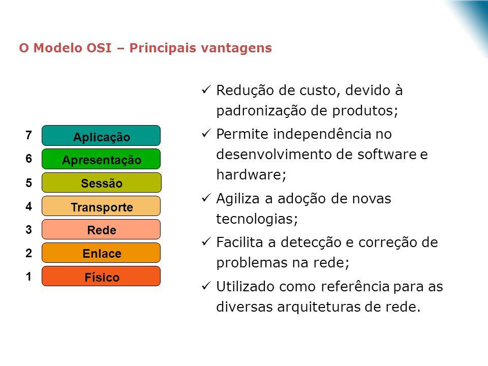 7 6 5 4 3 2 1 Aplicação Rede Enlace Físico Apresentação Sessão Transporte Redução de custo, devido à padronização de produtos; Permite independência n