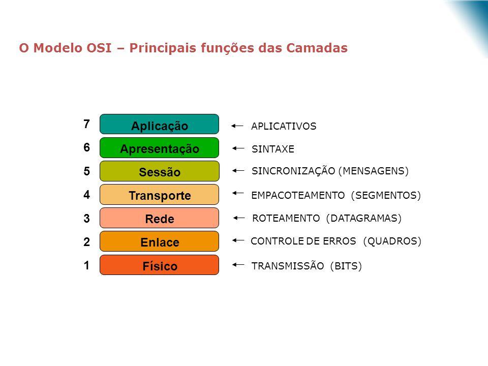 TRANSMISSÃO (BITS) CONTROLE DE ERROS (QUADROS) ROTEAMENTO (DATAGRAMAS) EMPACOTEAMENTO (SEGMENTOS) SINCRONIZAÇÃO (MENSAGENS) SINTAXE APLICATIVOS 7 6 5