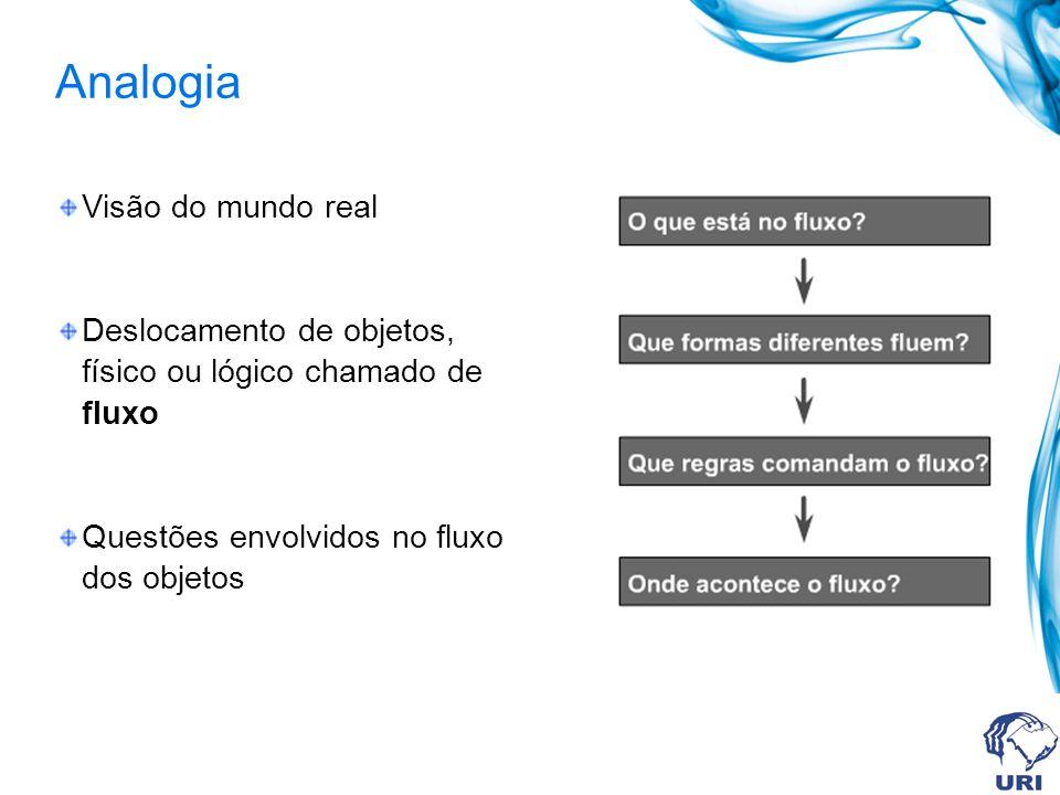 Analogia Visão do mundo real Deslocamento de objetos, físico ou lógico chamado de fluxo Questões envolvidos no fluxo dos objetos