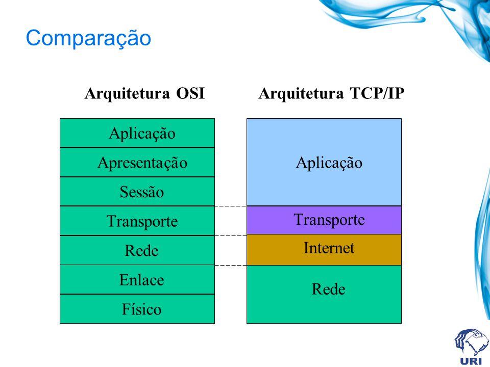 Comparação Arquitetura OSI Físico Enlace Rede Transporte Sessão Apresentação Aplicação Arquitetura TCP/IP Rede Internet Transporte Aplicação