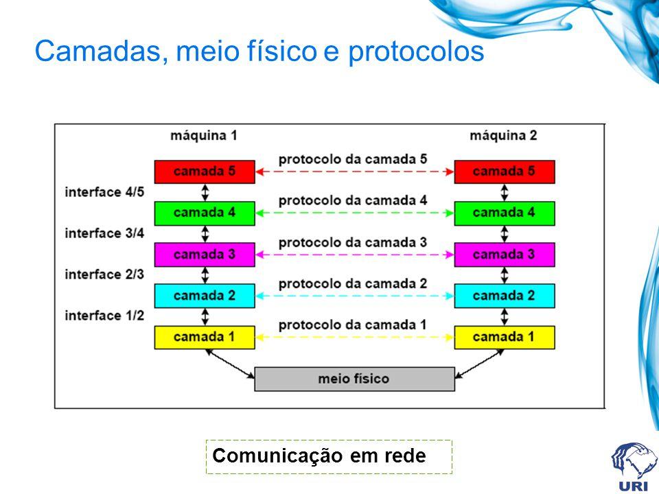 Camada aplicação Reúne os protocolos que fornecem serviços de comunicação ao sistema ou ao usuário.
