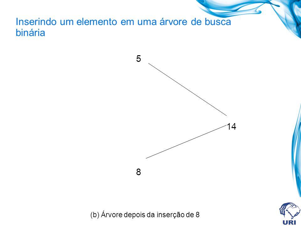 Inserindo um elemento em uma árvore de busca binária 5 14 8 (b) Árvore depois da inserção de 8