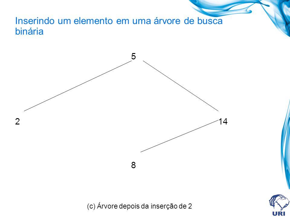 Inserindo um elemento em uma árvore de busca binária 5 214 8 (c) Árvore depois da inserção de 2