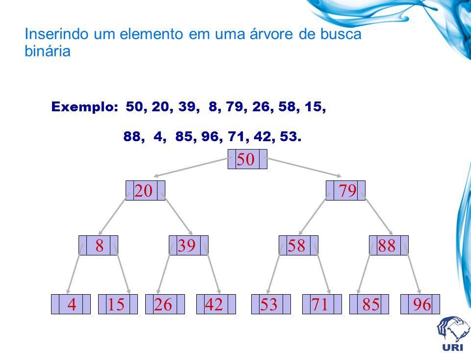 Exemplo: 50, 20, 39, 8, 79, 26, 58, 15, 88, 4, 85, 96, 71, 42, 53. 50 20 8 415 39 2642 79 58 5371 88 8596 Inserindo um elemento em uma árvore de busca