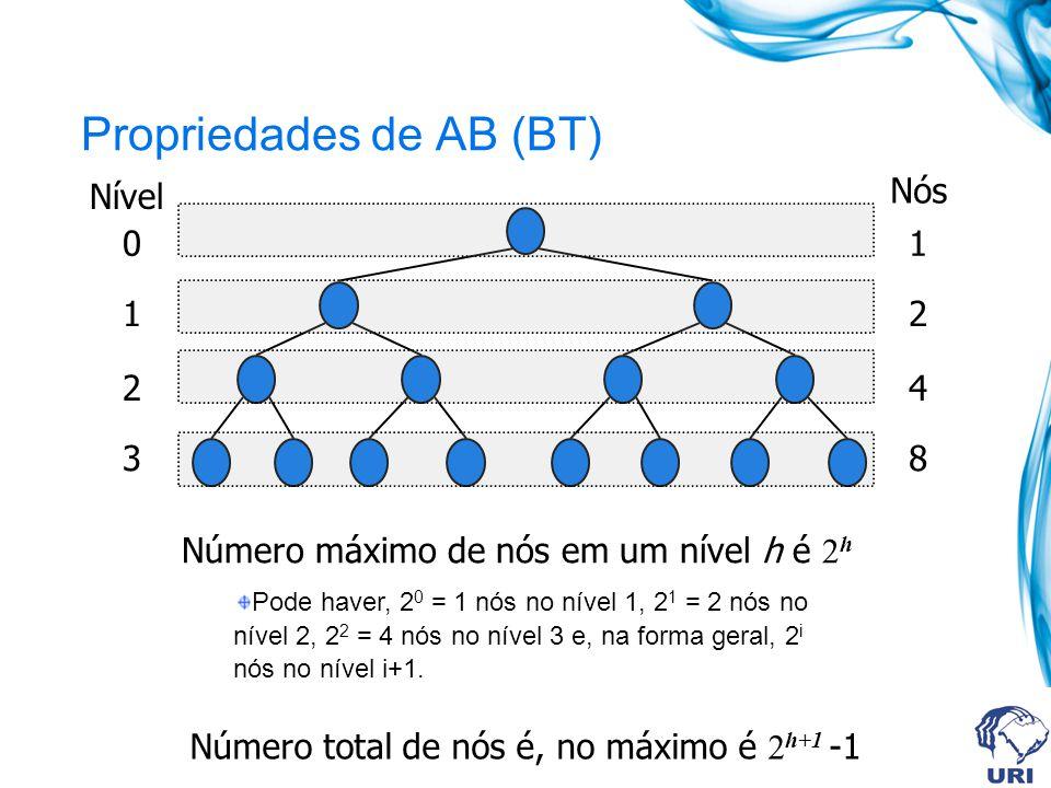 Propriedades de AB (BT) Nível Nós 0 1 2 3 1 2 4 8 Número máximo de nós em um nível h é 2 h Pode haver, 2 0 = 1 nós no nível 1, 2 1 = 2 nós no nível 2,