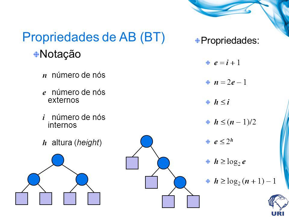 Propriedades de AB (BT) Nível Nós 0 1 2 3 1 2 4 8 Número máximo de nós em um nível h é 2 h Pode haver, 2 0 = 1 nós no nível 1, 2 1 = 2 nós no nível 2, 2 2 = 4 nós no nível 3 e, na forma geral, 2 i nós no nível i+1.