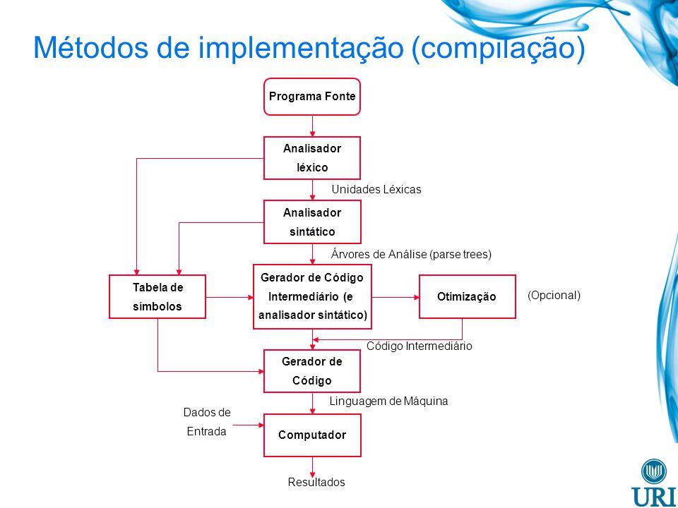 2) Interpretação Pura -Sem tradução -Execução lenta (10 a 100 vezes mais lento que programas compilados) -Requer mais espaço -Exemplo: Javascript, scripts UNIX Métodos de implementação Programa Fonte Dados de Entrada Resultados Interpretador