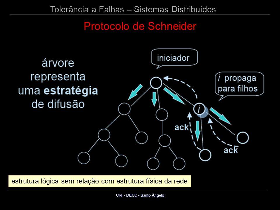 Tolerância a Falhas – Sistemas Distribuídos URI - DECC - Santo Ângelo Protocolo de Schneider estrutura lógica sem relação com estrutura física da rede