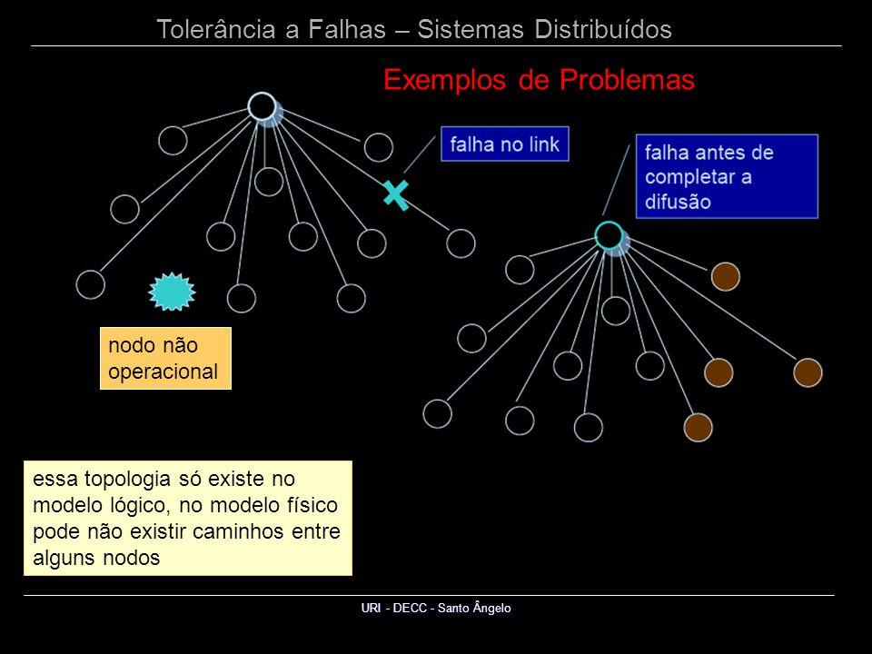 Tolerância a Falhas – Sistemas Distribuídos URI - DECC - Santo Ângelo essa topologia só existe no modelo lógico, no modelo físico pode não existir caminhos entre alguns nodos nodo não operacional Exemplos de Problemas