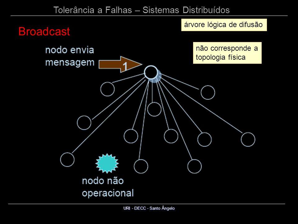 Tolerância a Falhas – Sistemas Distribuídos URI - DECC - Santo Ângelo árvore lógica de difusão não corresponde a topologia física Broadcast