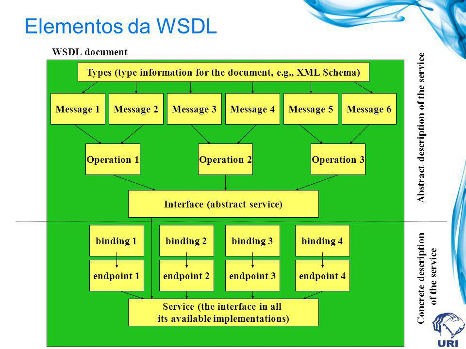 Elementos da WSDL WSDL document Types (type information for the document, e.g., XML Schema) Message 1Message 4Message 3Message 2 Operation 1Operation