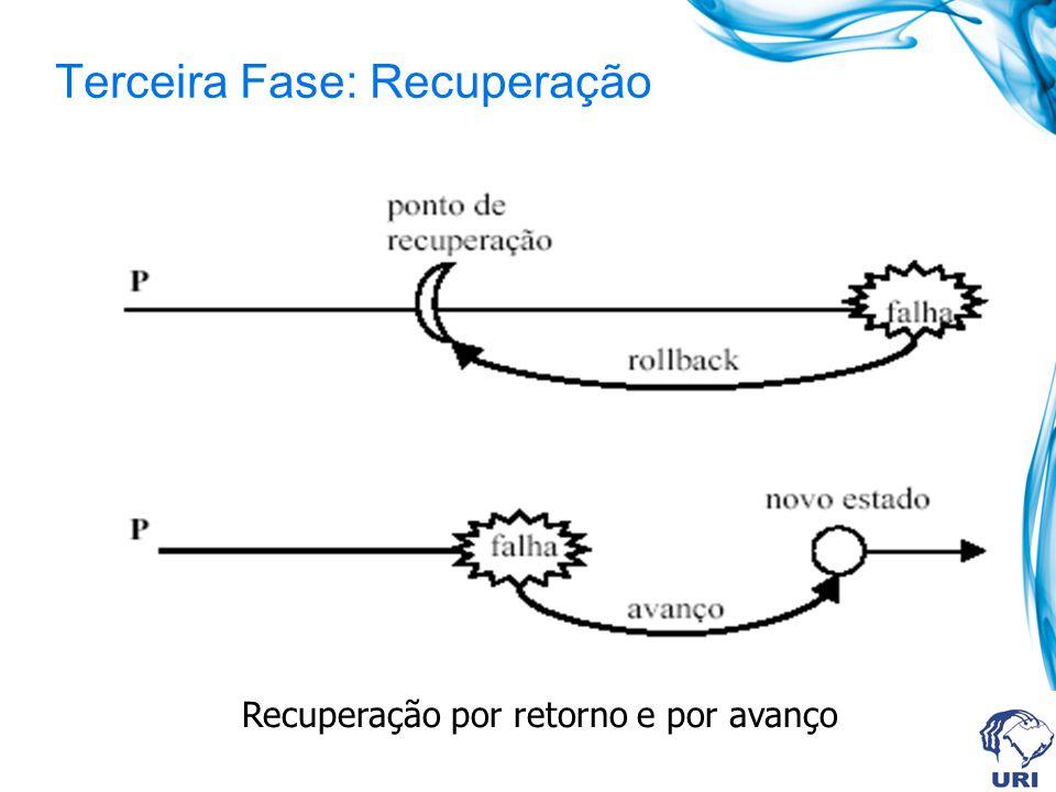 Terceira Fase: Recuperação Recuperação por retorno e por avanço