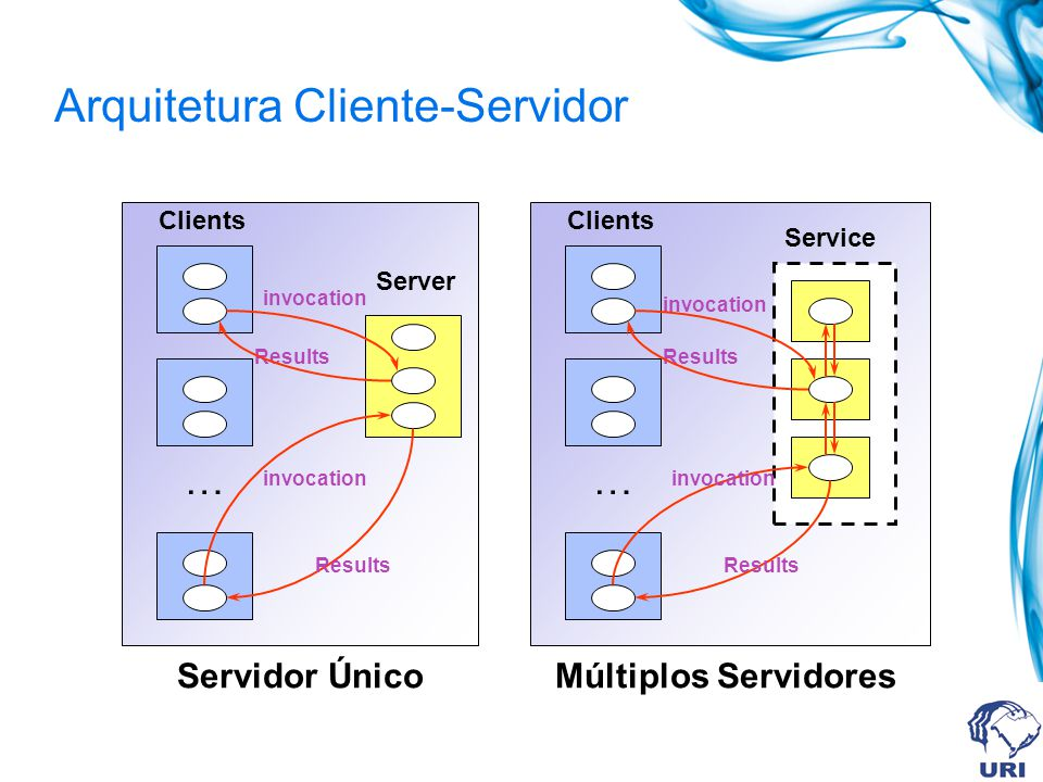 Arquitetura Cliente-Servidor … invocation Results Clients Server … invocation Results Clients Service Servidor ÚnicoMúltiplos Servidores