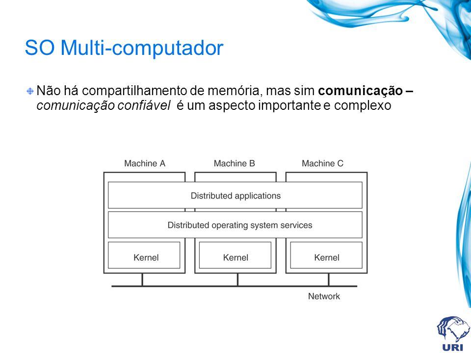 SO Multi-computador Não há compartilhamento de memória, mas sim comunicação – comunicação confiável é um aspecto importante e complexo