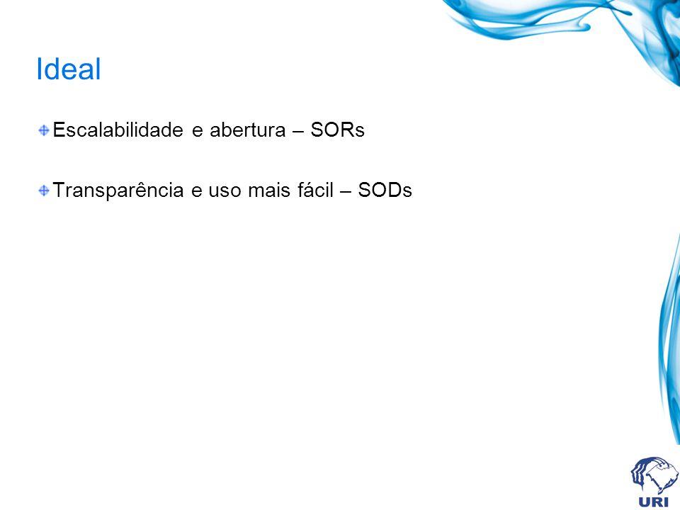 Ideal Escalabilidade e abertura – SORs Transparência e uso mais fácil – SODs